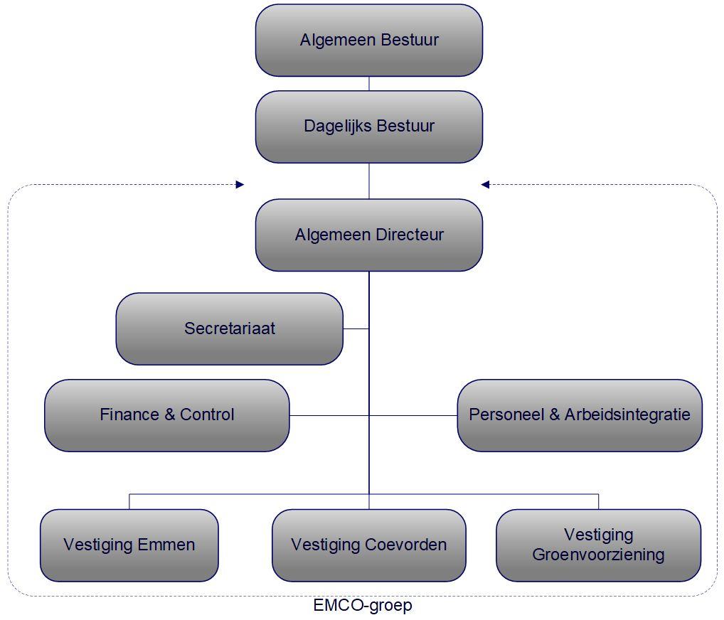 Afbeelding van organogram EMCO-groep.